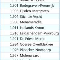 Municipality data